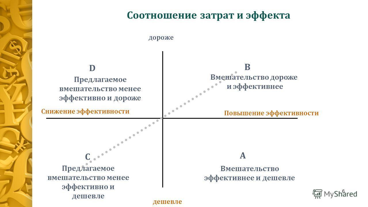 6 B A D C Повышение эффективности дороже дешевле Предлагаемое вмешательство менее эффективно и дороже Вмешательство дороже и эффективнее Предлагаемое вмешательство менее эффективно и дешевле Вмешательство эффективнее и дешевле Соотношение затрат и эф