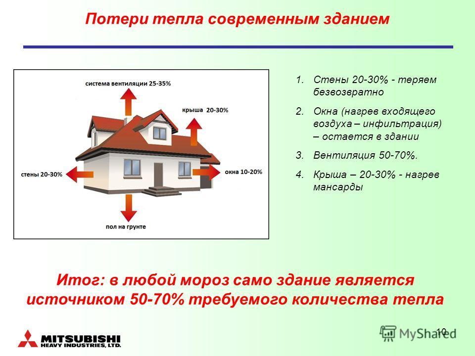 10 Потери тепла современным зданием 1.Стены 20-30% - теряем безвозвратно 2.Окна (нагрев входящего воздуха – инфильтрация) – остается в здании 3.Вентиляция 50-70%. 4.Крыша – 20-30% - нагрев мансарды Итог: в любой мороз само здание является источником
