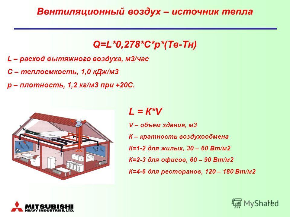 11 Вентиляционный воздух – источник тепла Q=L*0,278*C*p*(Tв-Тн) L – расход вытяжного воздуха, м3/час С – теплоемкость, 1,0 кДж/м3 р – плотность, 1,2 кг/м3 при +20С. L = К*V V – объем здания, м3 К – кратность воздухообмена К=1-2 для жилых, 30 – 60 Вт/