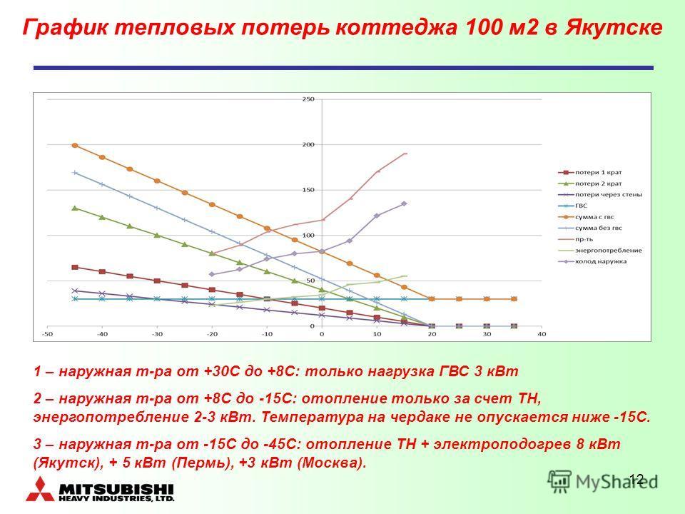 12 График тепловых потерь коттеджа 100 м2 в Якутске 1 – наружная т-ра от +30С до +8С: только нагрузка ГВС 3 кВт 2 – наружная т-ра от +8С до -15С: отопление только за счет ТН, энергопотребление 2-3 кВт. Температура на чердаке не опускается ниже -15С.