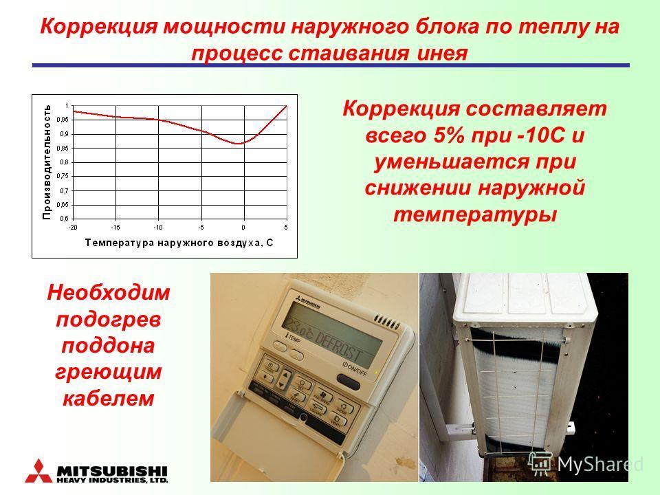 Коррекция мощности наружного блока по теплу на процесс стаивания инея Коррекция составляет всего 5% при -10С и уменьшается при снижении наружной температуры Необходим подогрев поддона греющим кабелем