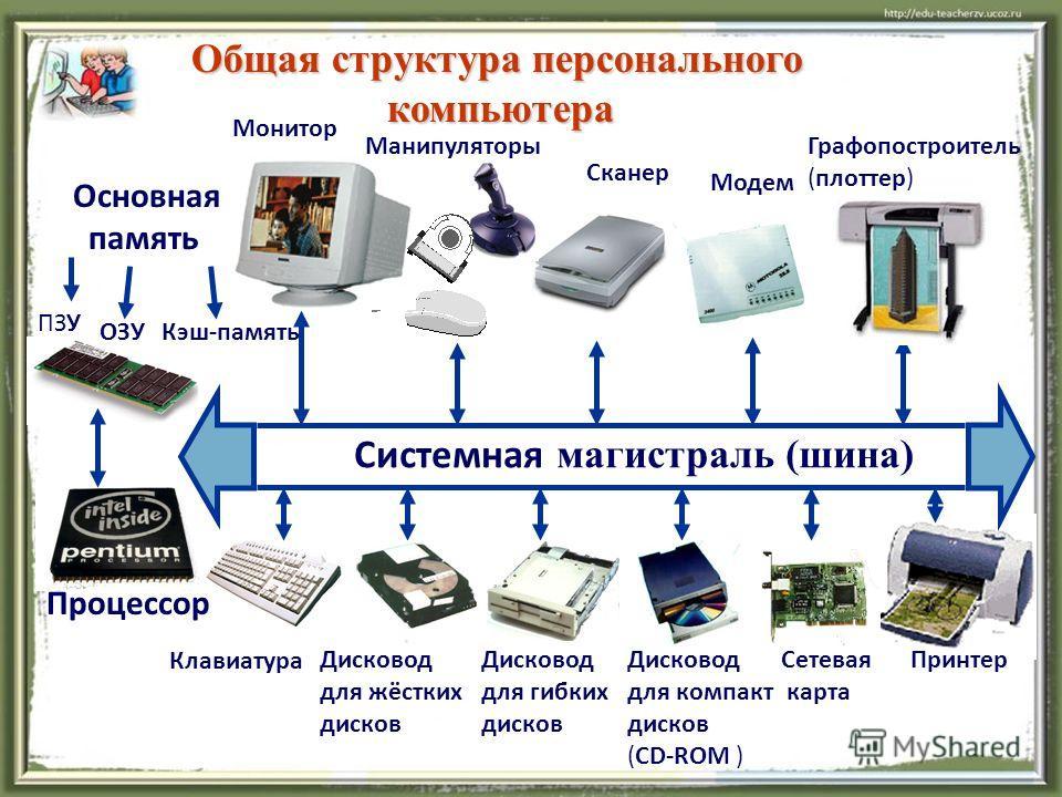 Общая структура персонального Общая структура персонального компьютера компьютера Системная магистраль (шина) Основная память Монитор Манипуляторы Модем Сканер Графопостроитель (плоттер) ОЗУ ПЗУ Клавиатура Процессор Дисковод для жёстких дисков Дисков