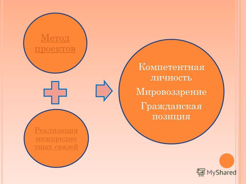 Метод проектов Реализация межпредме тных связей Компетентная личность Мировоззрение Гражданская позиция