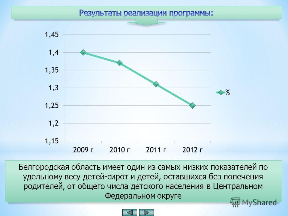 Белгородская область имеет один из самых низких показателей по удельному весу детей-сирот и детей, оставшихся без попечения родителей, от общего числа детского населения в Центральном Федеральном округе