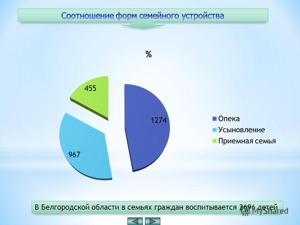 В Белгородской области в семьях граждан воспитывается 2696 детей