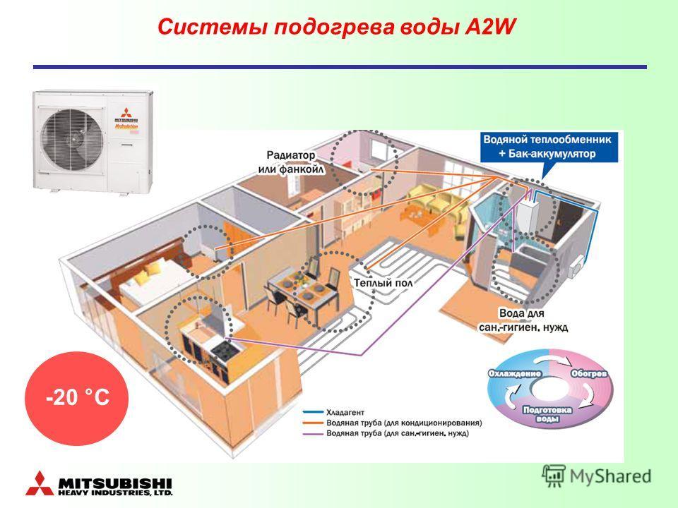 Системы подогрева воды A2W -20 °С