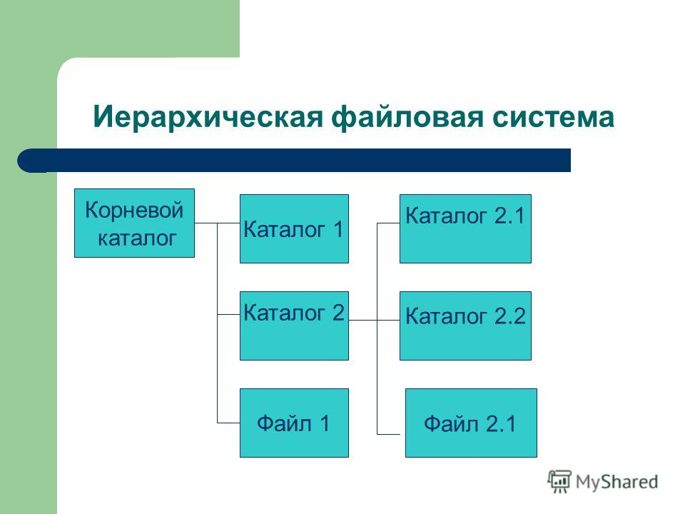 Иерархическая файловая система Корневой каталог Каталог 1 Каталог 2 Файл 1 Каталог 2.1 Каталог 2.2 Файл 2.1