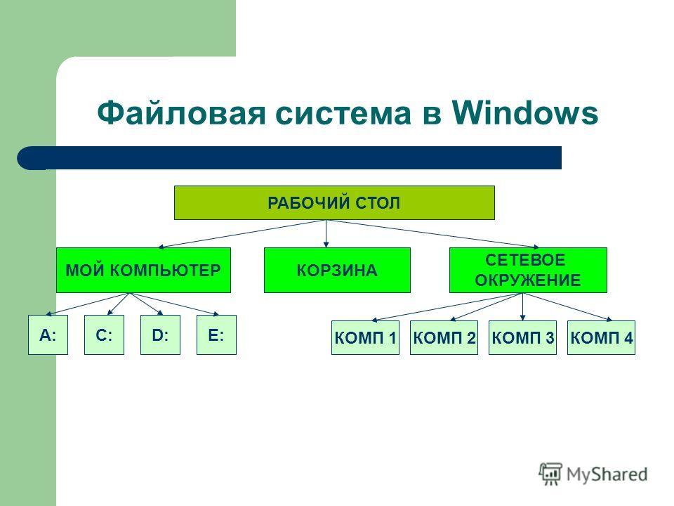 Файловая система в Windows РАБОЧИЙ СТОЛ МОЙ КОМПЬЮТЕРКОРЗИНА СЕТЕВОЕ ОКРУЖЕНИЕ А:С:D:Е: КОМП 1КОМП 2КОМП 3КОМП 4