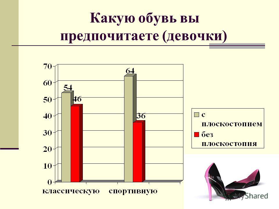 Какую обувь вы предпочитаете (девочки)