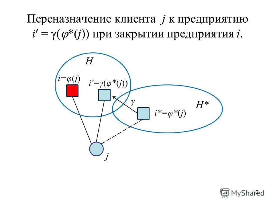10 Переназначение клиента j к предприятию i = γ( *(j)) при закрытии предприятия i. H H* γ i*=φ*(j) j i=φ(j) i=γ(φ*(j))