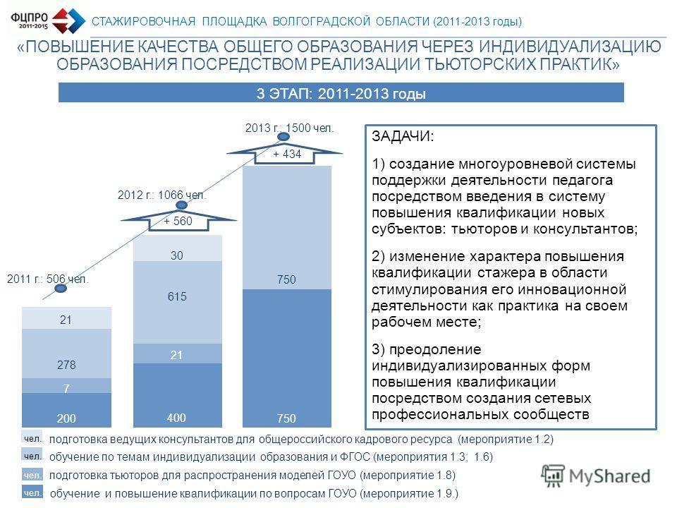 СТАЖИРОВОЧНАЯ ПЛОЩАДКА ВОЛГОГРАДСКОЙ ОБЛАСТИ (2011-2013 годы) «ПОВЫШЕНИЕ КАЧЕСТВА ОБЩЕГО ОБРАЗОВАНИЯ ЧЕРЕЗ ИНДИВИДУАЛИЗАЦИЮ ОБРАЗОВАНИЯ ПОСРЕДСТВОМ РЕАЛИЗАЦИИ ТЬЮТОРСКИХ ПРАКТИК» 2013 г.: 1500 чел. ЗАДАЧИ: 1) создание многоуровневой системы поддержки