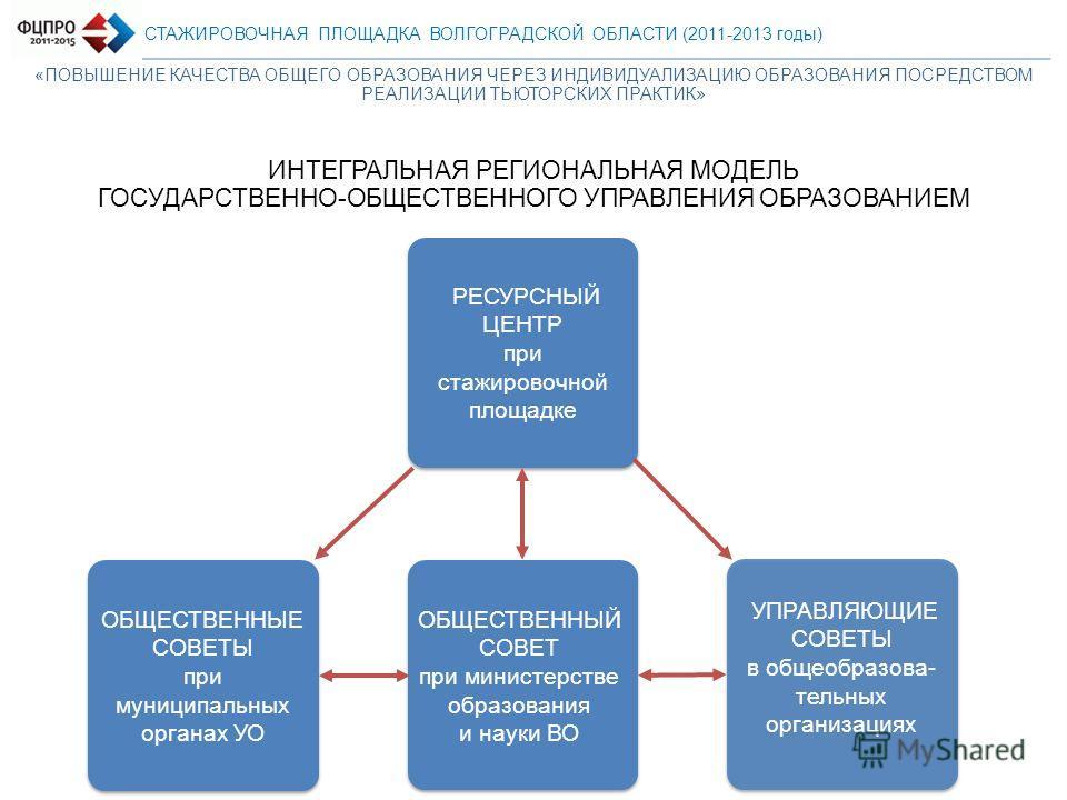 СТАЖИРОВОЧНАЯ ПЛОЩАДКА ВОЛГОГРАДСКОЙ ОБЛАСТИ (2011-2013 годы) ИНТЕГРАЛЬНАЯ РЕГИОНАЛЬНАЯ МОДЕЛЬ ГОСУДАРСТВЕННО-ОБЩЕСТВЕННОГО УПРАВЛЕНИЯ ОБРАЗОВАНИЕМ ОБЩЕСТВЕННЫЙ СОВЕТ при министерстве образования и науки ВО ОБЩЕСТВЕННЫЕ СОВЕТЫ при муниципальных орган