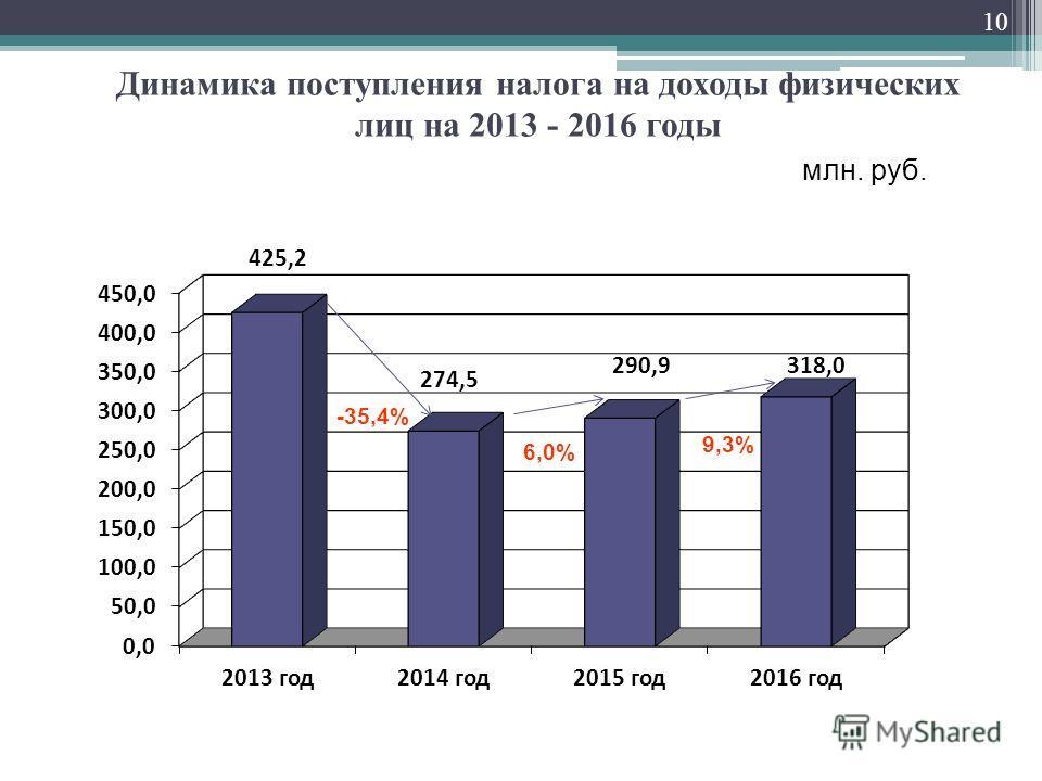 Динамика поступления налога на доходы физических лиц на 2013 - 2016 годы млн. руб. 6,0% -35,4% 10