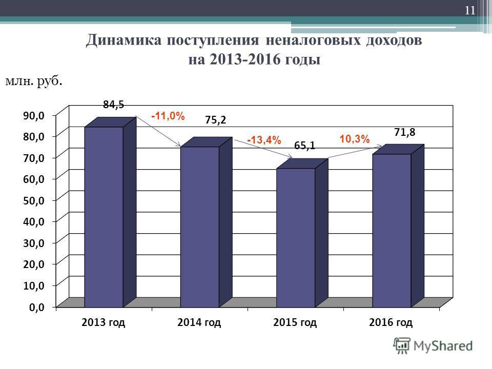 Динамика поступления неналоговых доходов на 2013-2016 годы мл н. руб. -13,4% -11,0% 11