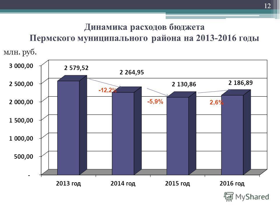 Динамика расходов бюджета Пермского муниципального района на 2013-2016 годы млн. руб. -5,9% - 12,2 % 12