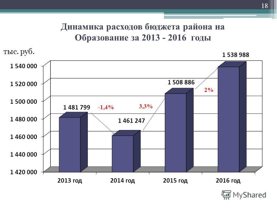 Динамика расходов бюджета района на Образование за 2013 - 2016 годы тыс. руб. -1,4% 3,3% 2% 18