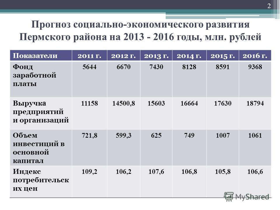 Прогноз социально-экономического развития Пермского района на 2013 - 2016 годы, млн. рублей Показатели2011 г.2012 г.2013 г.2014 г.2015 г.2016 г. Фонд заработной платы 564466707430812885919368 Выручк а предприятий и организаций 1115814500,815603166641