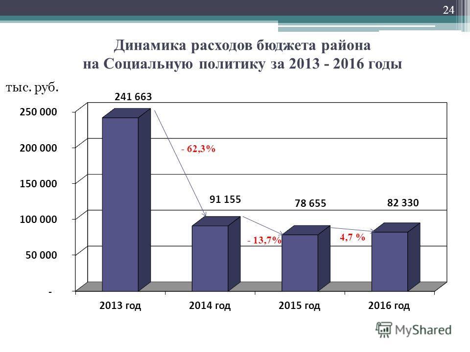 Динамика расходов бюджета района на Социальную политику за 2013 - 2016 годы тыс. руб. - 62,3% 24