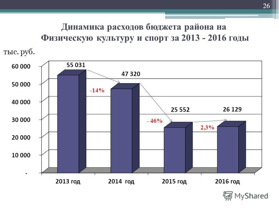 Динамика расходов бюджета района на Физическую культуру и спорт за 2013 - 2016 годы тыс. руб. 26