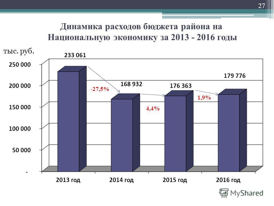 Динамика расходов бюджета района на Национальную экономику за 2013 - 2016 годы тыс. руб. -27,5% 27