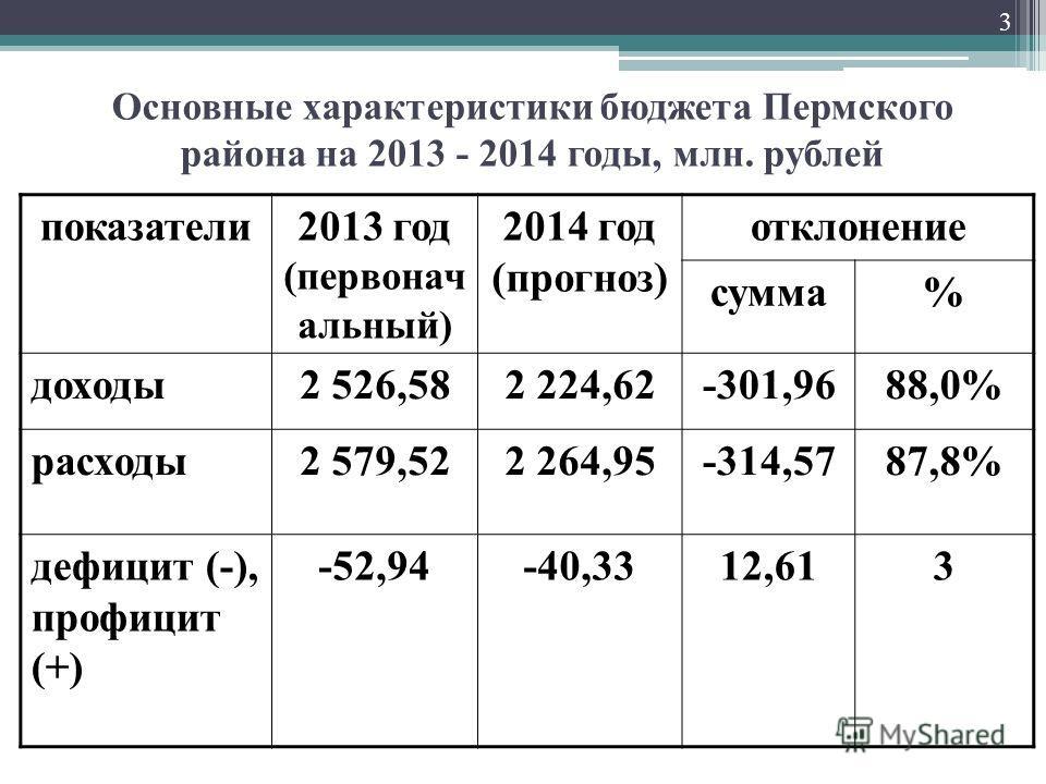 Основные характеристики бюджета Пермского района на 2013 - 2014 годы, млн. рублей показатели2013 год (первонач альный) 2014 год (прогноз) отклонение сумма% доходы2 526,582 224,62-301,9688,0% расходы2 579,522 264,95-314,5787,8% дефицит (-), профицит (
