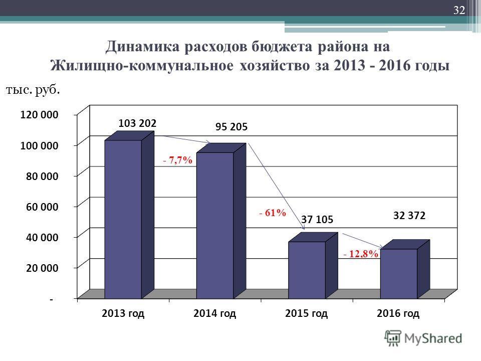 Динамика расходов бюджета района на Жилищно-коммунальное хозяйство за 2013 - 2016 годы тыс. руб. 32