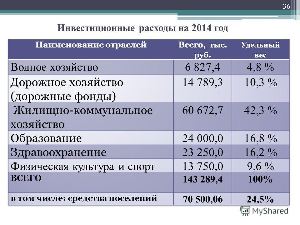 Инвестиционные расходы на 2014 год 36