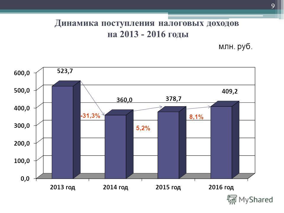 Динамика поступления налоговых доходов на 2013 - 2016 годы млн. руб. 5,2% -31,3% 9