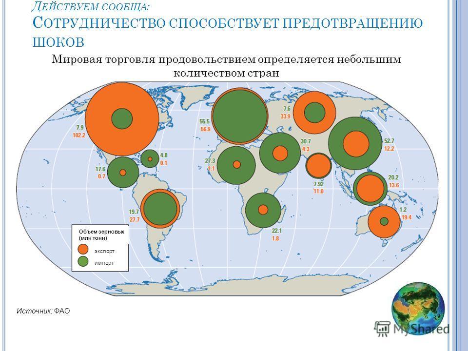 Мировая торговля продовольствием определяется небольшим количеством стран Д ЕЙСТВУЕМ СООБЩА : С ОТРУДНИЧЕСТВО СПОСОБСТВУЕТ ПРЕДОТВРАЩЕНИЮ ШОКОВ импорт Источник: ФАО Объем зерновых (млн тонн) экспорт