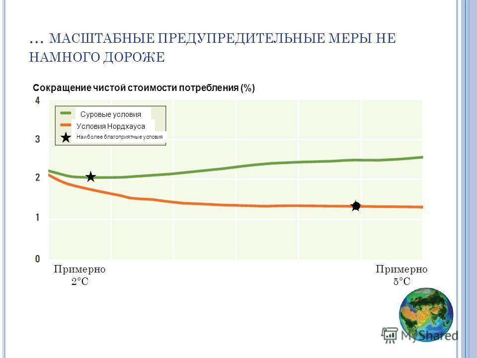 … МАСШТАБНЫЕ ПРЕДУПРЕДИТЕЛЬНЫЕ МЕРЫ НЕ НАМНОГО ДОРОЖЕ Примерно 2°C Примерно 5°C Сокращение чистой стоимости потребления (%) Суровые условия Условия Нордхауса Наиболее благоприятные условия