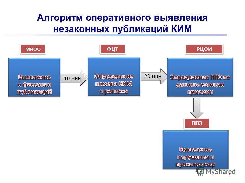 5 10 мин МИОО ФЦТ РЦОИ 20 мин ППЭ Алгоритм оперативного выявления незаконных публикаций КИМ