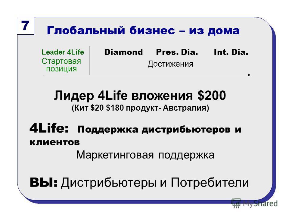 7 Глобальный бизнес – из дома 4Life: Поддержка дистрибьютеров и клиентов Маркетинговая поддержка ВЫ: Дистрибьютеры и Потребители Лидер 4Life вложения $200 (Кит $20 $180 продукт- Австралия) Стартовая позиция Diamond Pres. Dia. Int. Dia. Достижения Lea