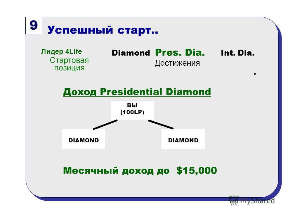 9 Успешный старт.. Стартовая позиция Diamond Pres. Dia. Int. Dia. Достижения Лидер 4Life Доход Presidential Diamond ВЫ (100LP) DIAMOND Месячный доход до $15,000