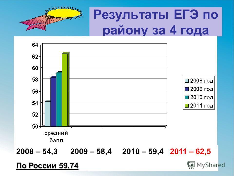 Результаты ЕГЭ по району за 4 года 2008 – 54,3 2009 – 58,4 2010 – 59,4 2011 – 62,5 По России 59,74