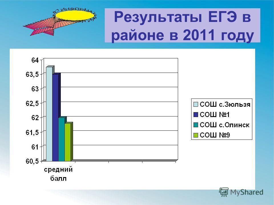 Результаты ЕГЭ в районе в 2011 году