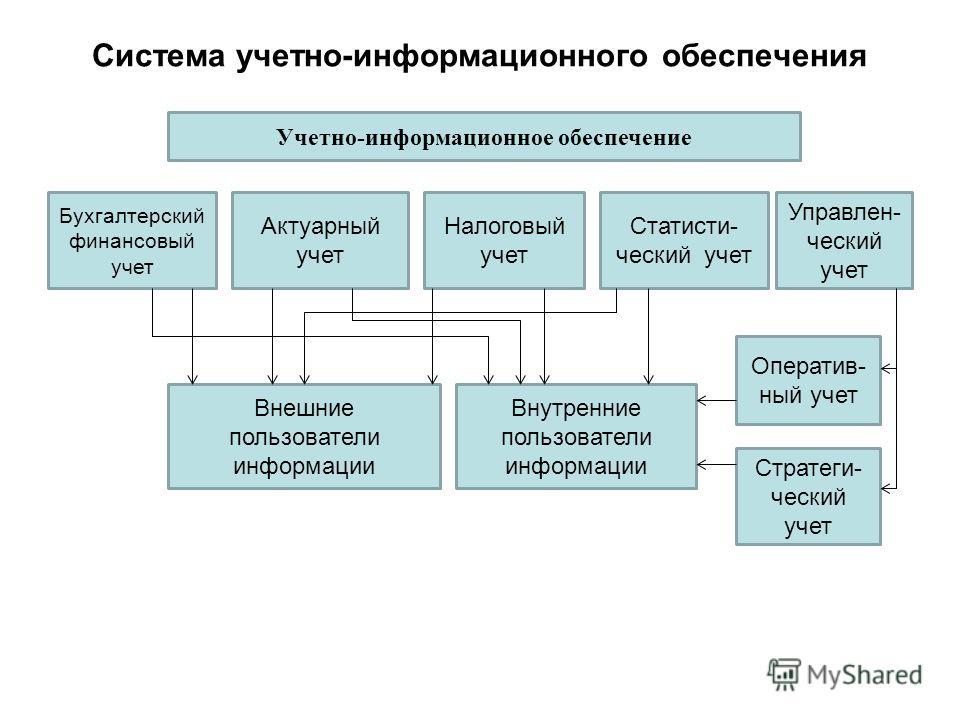 Система учетно-информационного обеспечения Учетно-информационное обеспечение Бухгалтерский финансовый учет Актуарный учет Налоговый учет Статисти- ческий учет Управлен- ческий учет Оператив- ный учет Стратеги- ческий учет Внешние пользователи информа
