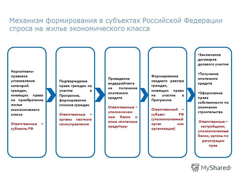 7 Механизм формирования в субъектах Российской Федерации спроса на жилье экономического класса Проведение андеррайтинга на получение ипотечного кредита Ответственные – уполномочен- ные банки и иные ипотечные кредиторы Нормативно- правовое установлени
