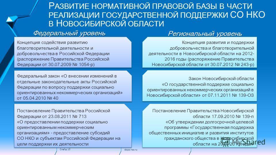 Слайд 10 Р АЗВИТИЕ НОРМАТИВНОЙ ПРАВОВОЙ БАЗЫ В ЧАСТИ РЕАЛИЗАЦИИ ГОСУДАРСТВЕННОЙ ПОДДЕРЖКИ СО НКО В Н ОВОСИБИРСКОЙ ОБЛАСТИ Концепция содействия развитию благотворительной деятельности и добровольчества в Российской Федерации (распоряжение Правительств