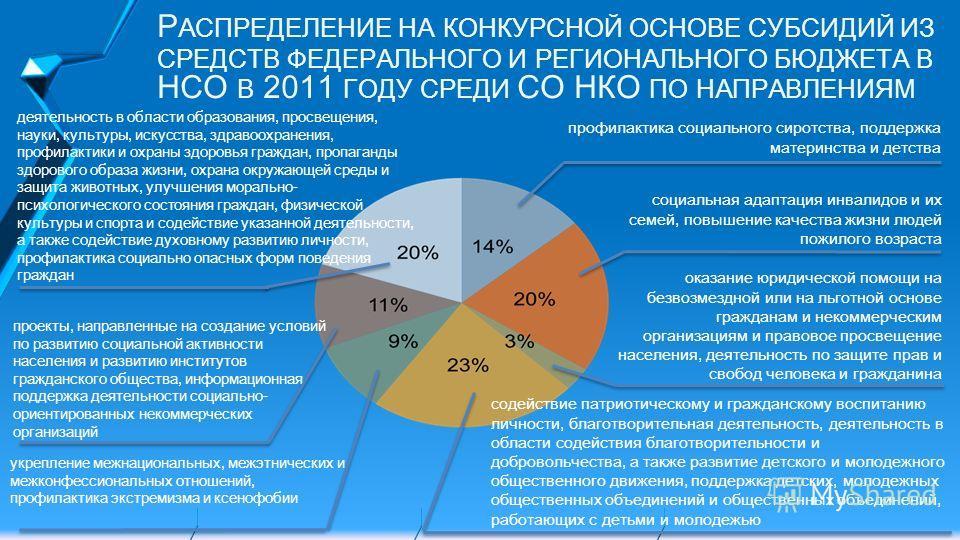 Р АСПРЕДЕЛЕНИЕ НА КОНКУРСНОЙ ОСНОВЕ СУБСИДИЙ ИЗ СРЕДСТВ ФЕДЕРАЛЬНОГО И РЕГИОНАЛЬНОГО БЮДЖЕТА В НСО В 2011 ГОДУ СРЕДИ СО НКО ПО НАПРАВЛЕНИЯМ профилактика социального сиротства, поддержка материнства и детства социальная адаптация инвалидов и их семей,
