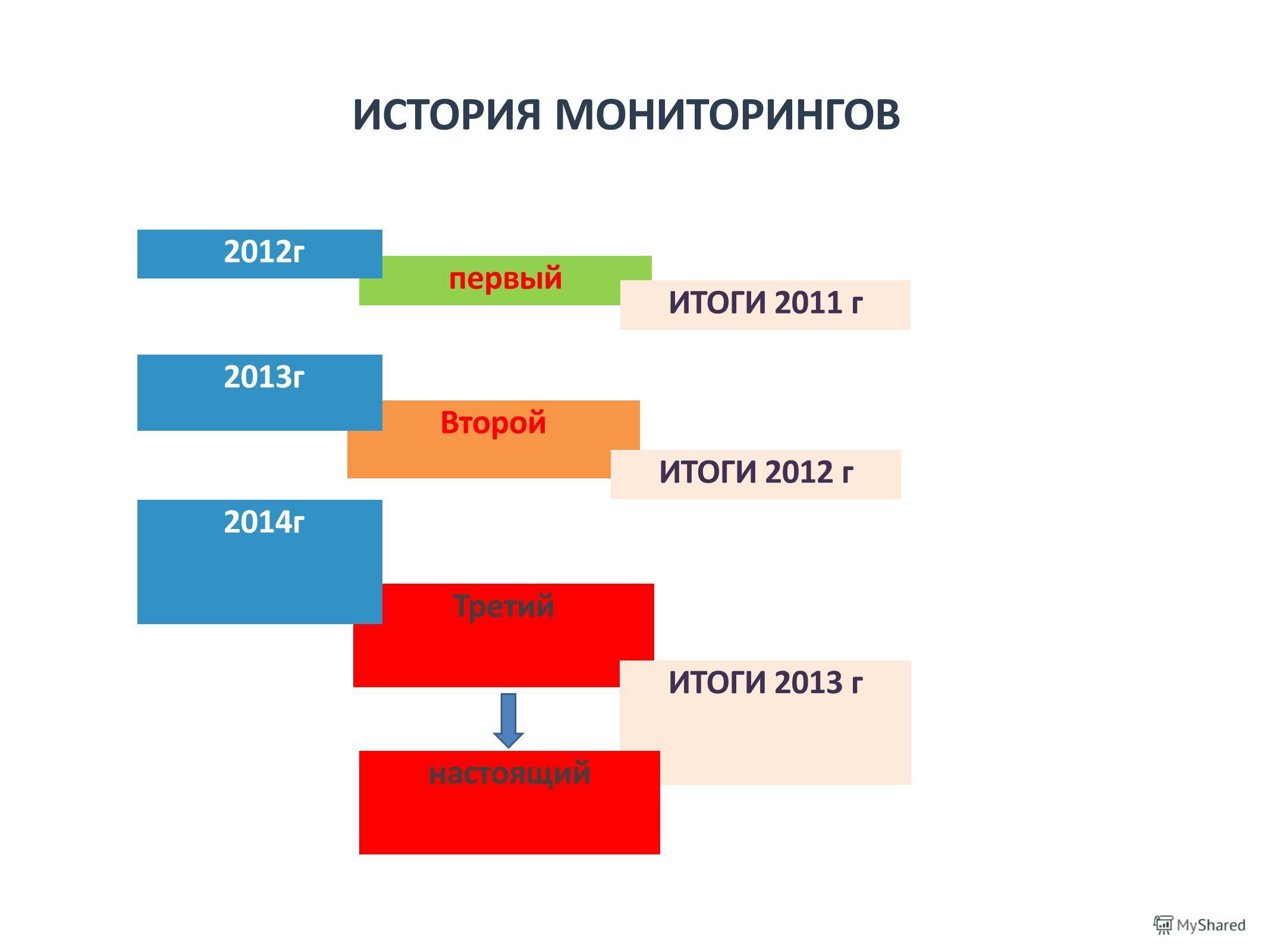 Третий ИСТОРИЯ МОНИТОРИНГОВ первый 2012г Второй 2014г 2013г ИТОГИ 2011 г ИТОГИ 2012 г ИТОГИ 2013 г настоящий