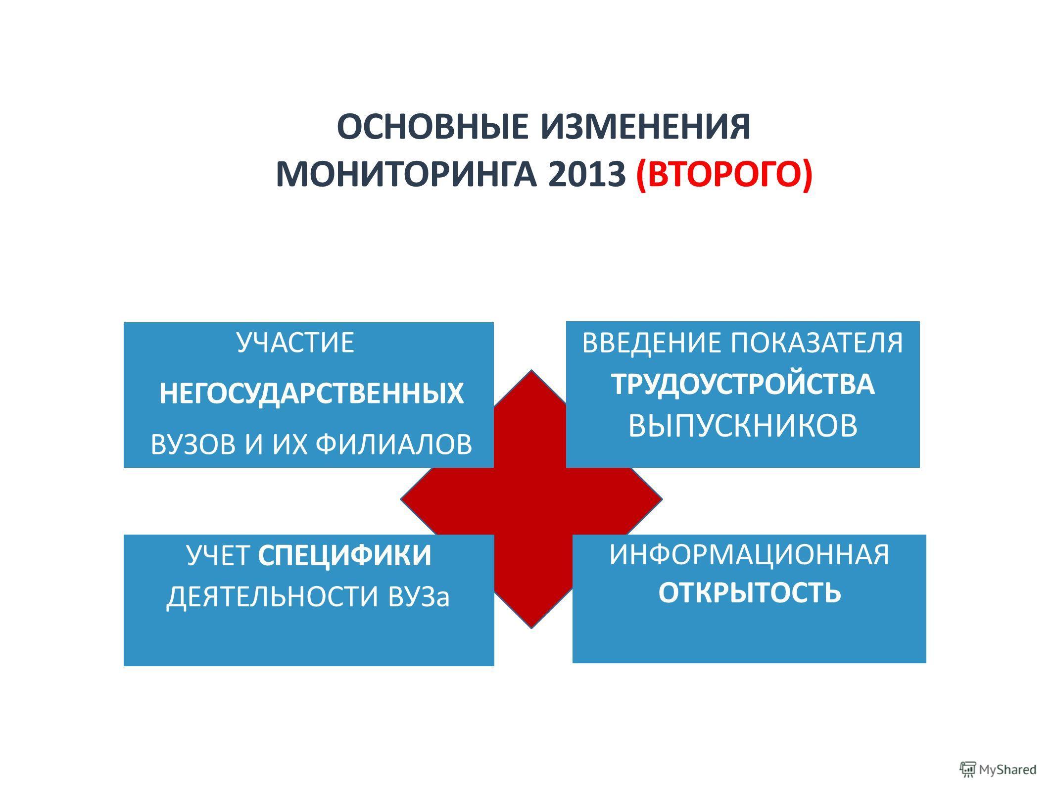 ОСНОВНЫЕ ИЗМЕНЕНИЯ МОНИТОРИНГА 2013 (ВТОРОГО) УЧАСТИЕ НЕГОСУДАРСТВЕННЫХ ВУЗОВ И ИХ ФИЛИАЛОВ ВВЕДЕНИЕ ПОКАЗАТЕЛЯ ТРУДОУСТРОЙСТВА ВЫПУСКНИКОВ УЧЕТ СПЕЦИФИКИ ДЕЯТЕЛЬНОСТИ ВУЗа ИНФОРМАЦИОННАЯ ОТКРЫТОСТЬ
