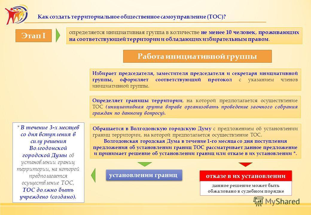 Этап I Работа инициативной группы * В течение 3-х месяцев со дня вступления в силу решения Волгодонской городской Думы об установлении границ территории, на которой предполагается осуществление ТОС, ТОС должно быть учреждено (создано). Избирает предс