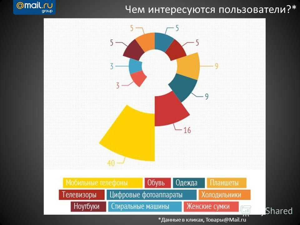 Чем интересуются пользователи?* *Данные в кликах, Товары@Mail.ru