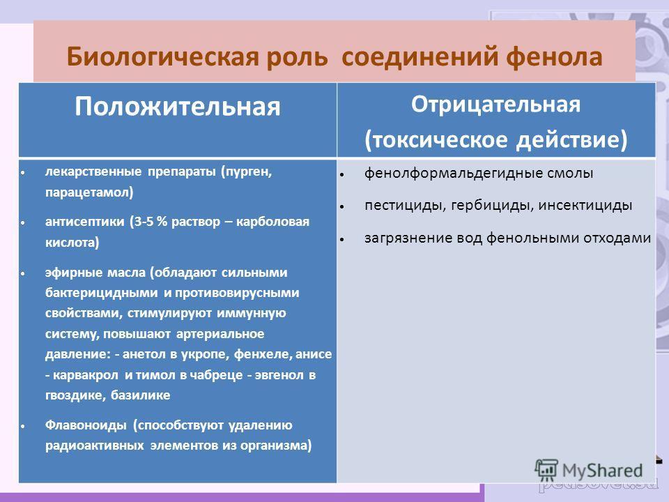 Биологическая роль соединений фенола Положительная Отрицательная (токсическое действие) лекарственные препараты (пурген, парацетамол) антисептики (3-5 % раствор – карболовая кислота) эфирные масла (обладают сильными бактерицидными и противовирусными