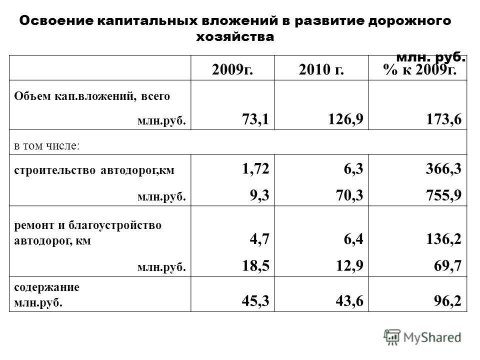 Освоение капитальных вложений в развитие дорожного хозяйства млн. руб. 2009г.2010 г. % к 2009г. Объем кап.вложений, всего млн.руб. 73,1126,9173,6 в том числе: строительство автодорог,км 1,726,3366,3 млн.руб. 9,370,3755,9 ремонт и благоустройство авто