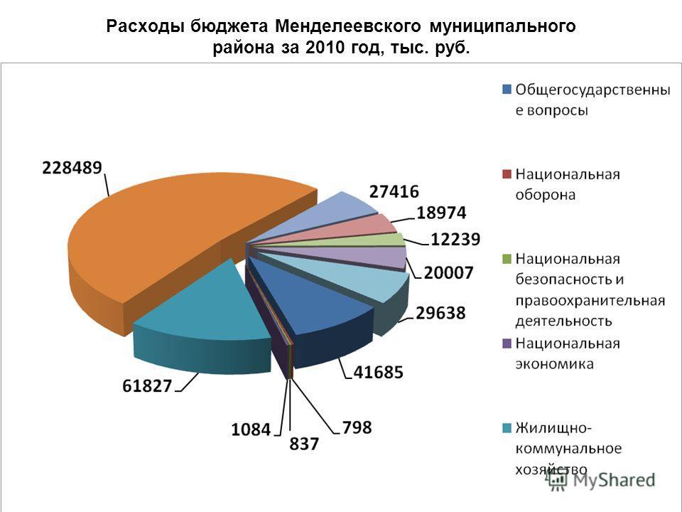 Расходы бюджета Менделеевского муниципального района за 2010 год, тыс. руб.
