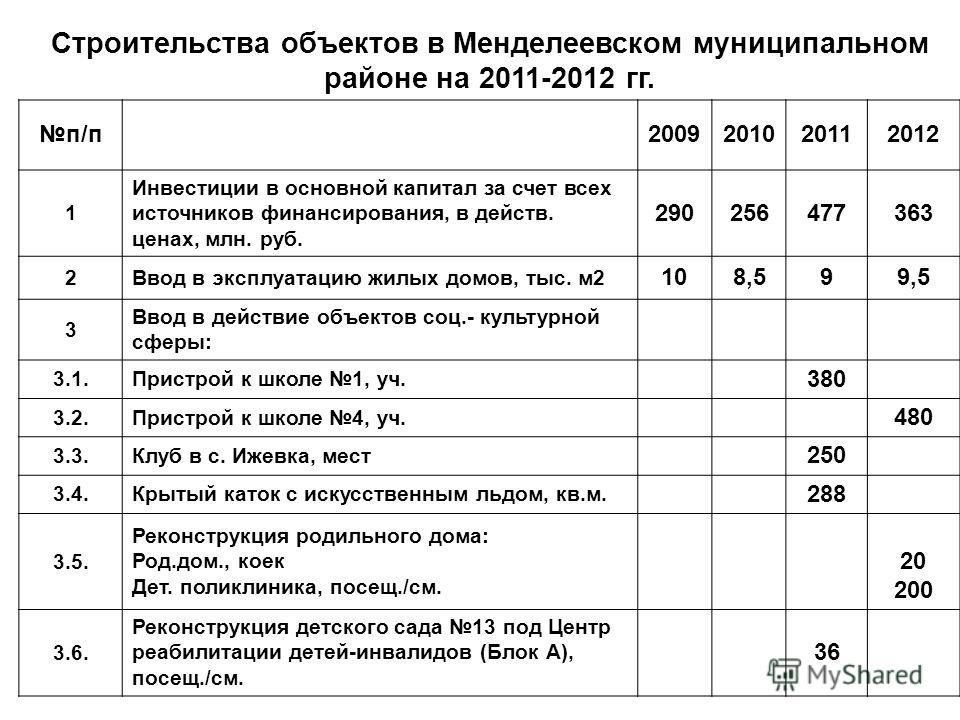 Строительства объектов в Менделеевском муниципальном районе на 2011-2012 гг. п/п 2009201020112012 1 Инвестиции в основной капитал за счет всех источников финансирования, в действ. ценах, млн. руб. 290256477363 2Ввод в эксплуатацию жилых домов, тыс. м