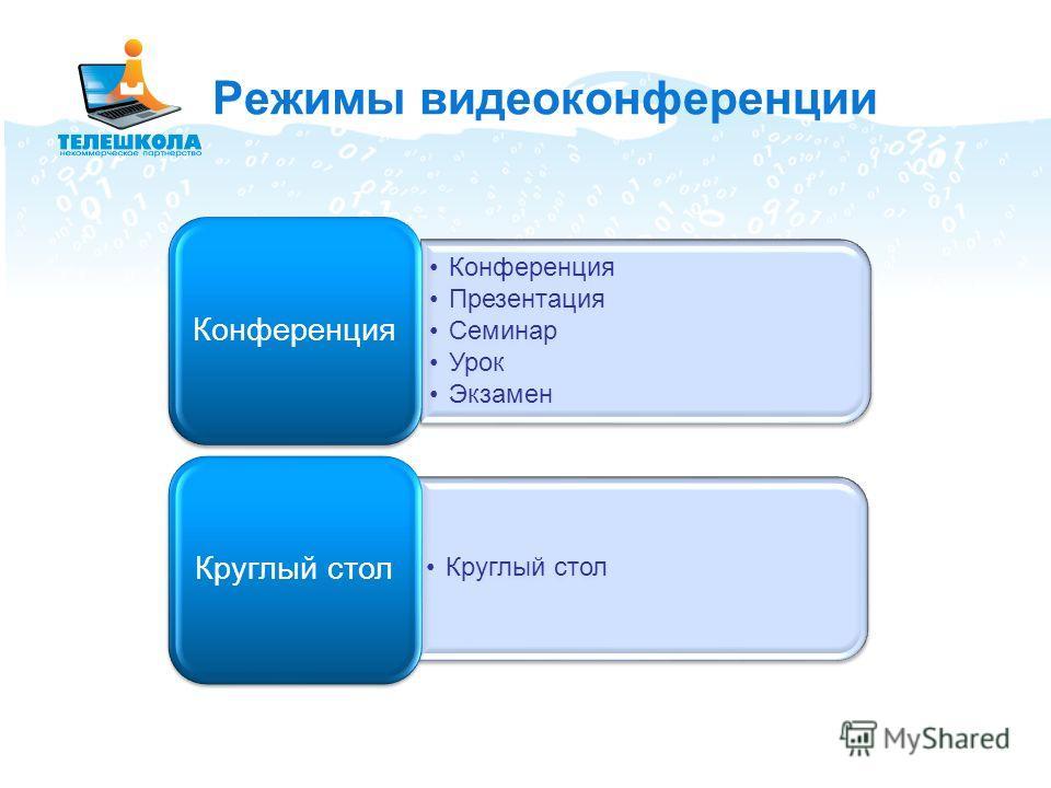 Режимы видеоконференции Конференция Презентация Семинар Урок Экзамен Конференция Круглый стол
