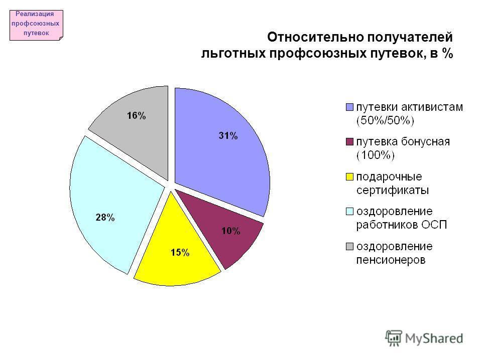 Реализация профсоюзных путевок Относительно получателей льготных профсоюзных путевок, в %