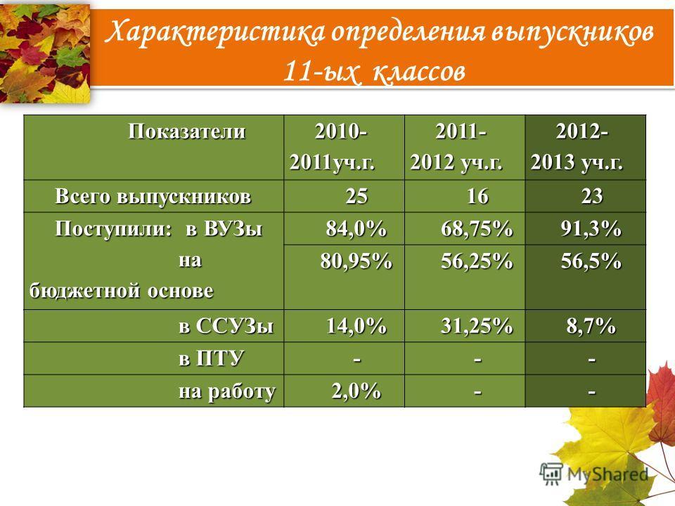 Характеристика определения выпускников 11-ых классов Показатели Показатели 2010- 2011уч.г. 2011- 2012 уч.г. 2012- 2013 уч.г. Всего выпускников 251623 Поступили: в ВУЗы на бюджетной основе на бюджетной основе84,0%68,75%91,3% 80,95%56,25%56,5% в ССУЗы